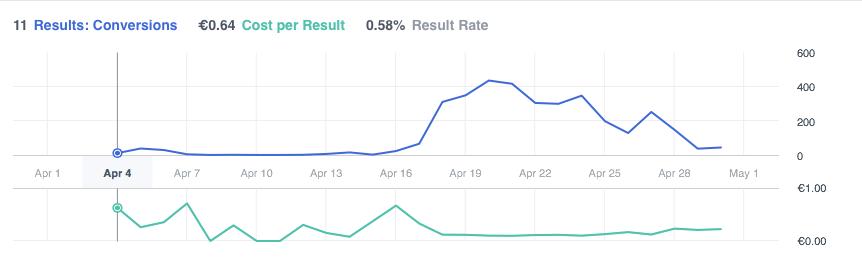 Ad-campaign-performane-graph