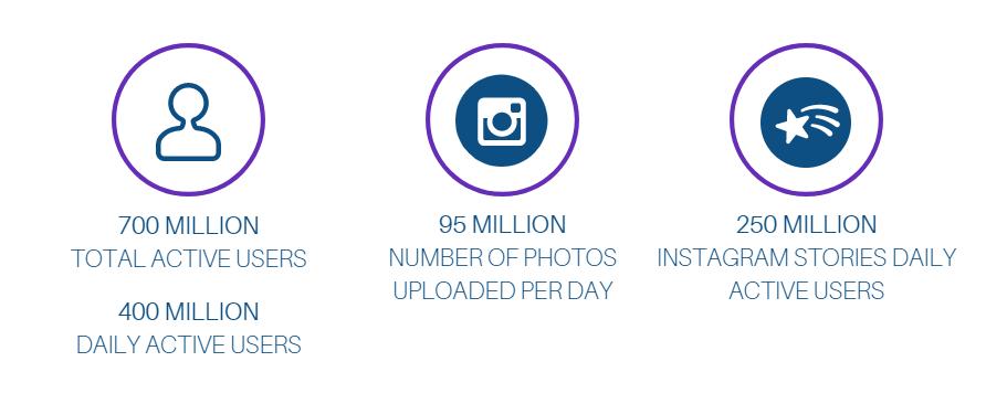Instagram-etat-des-lieux-monde