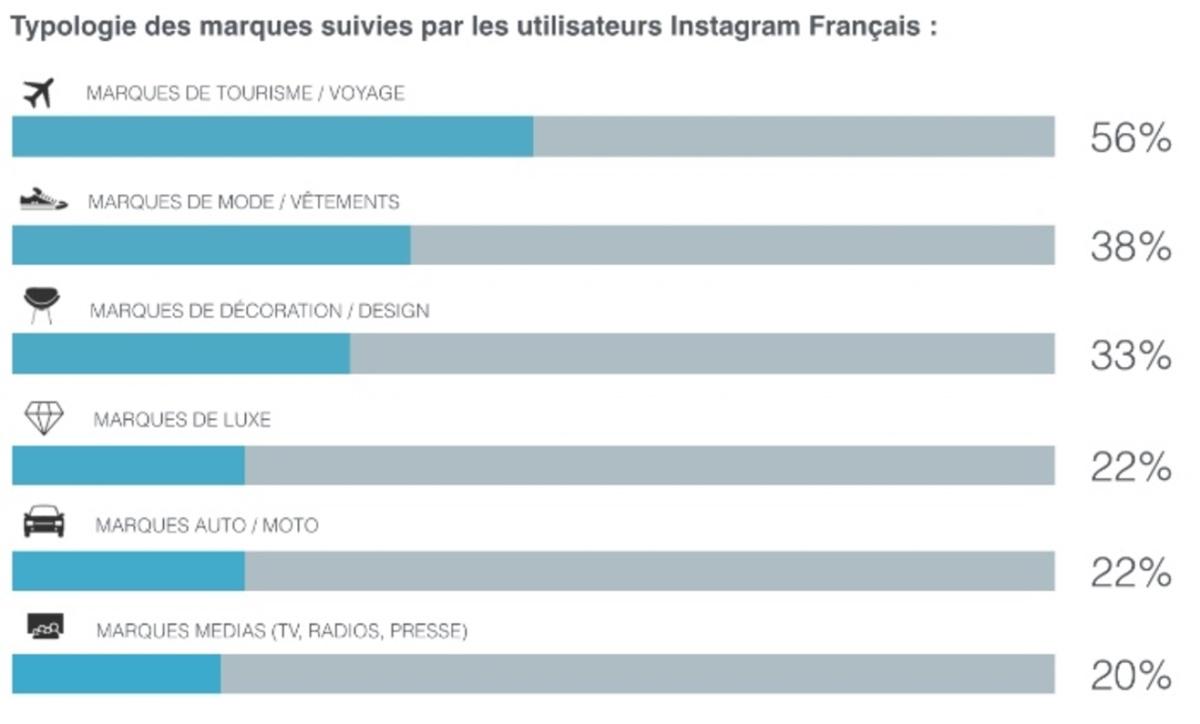 Marques-suivies-par-utilisateurs-instagram