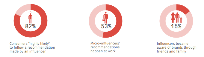 Micro-influence