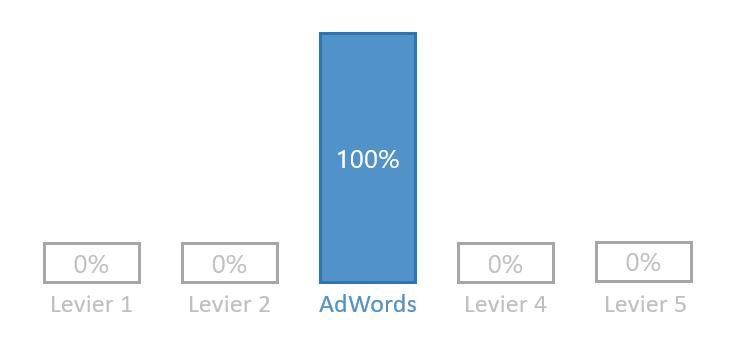 Modele attribution dernier clic annonce adwords