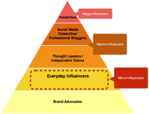 Pyramide de l'influence