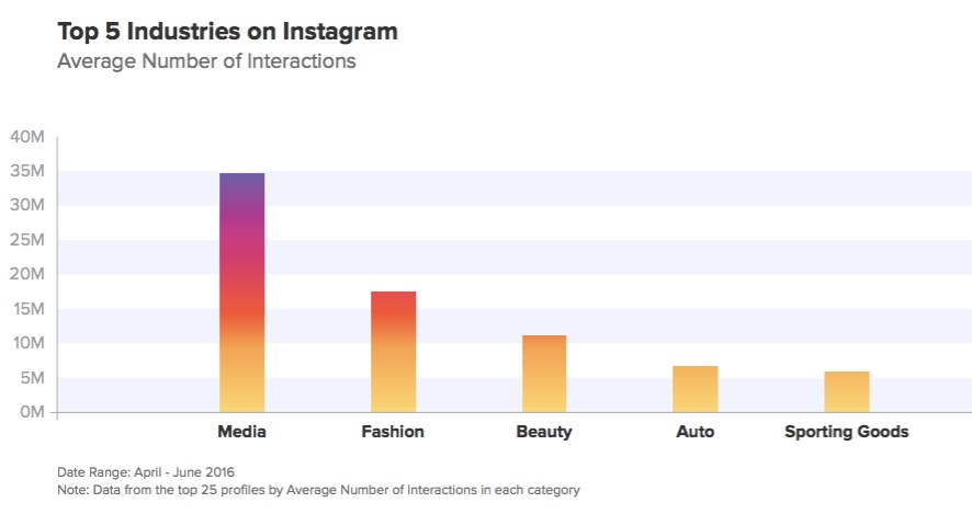 Top-5-industries-on-instagram