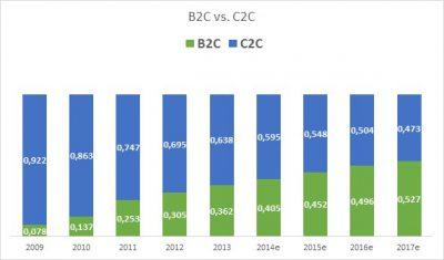 B2B B2C Chine