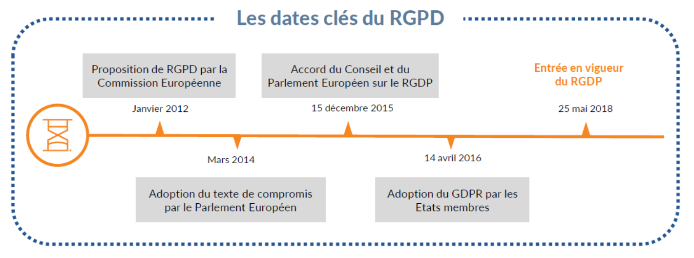 dates-cles-rgpd