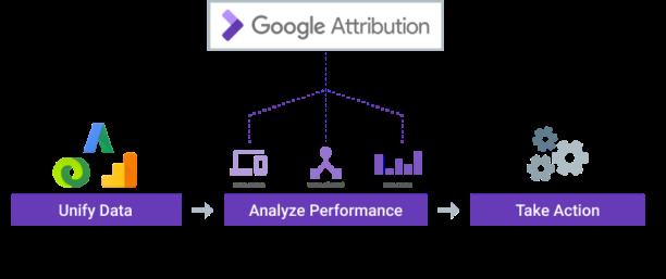 google-attribution