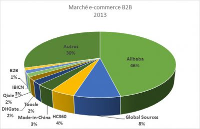 B2B Chine
