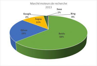 Moteurs de recherche en Chine