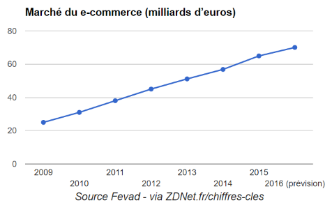 marche-ecommerce