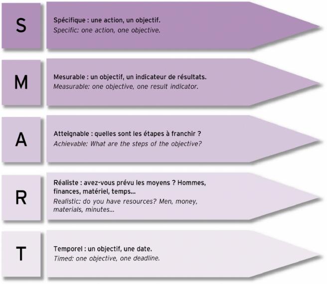 objectifs-SMART-creation-contenu